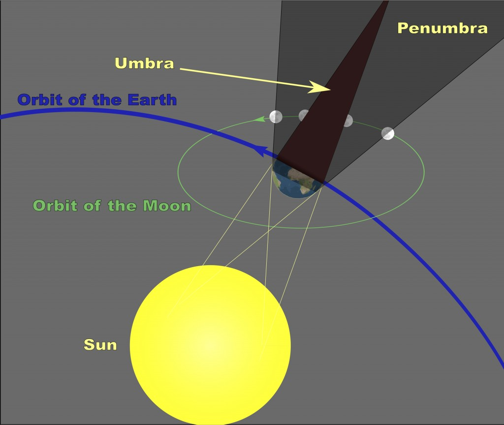 Credit: Geometry of a Lunar Eclipse - Sagredo